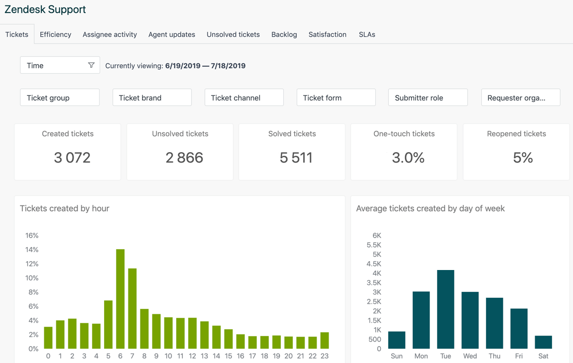 reporting dashboard in zendesk explore
