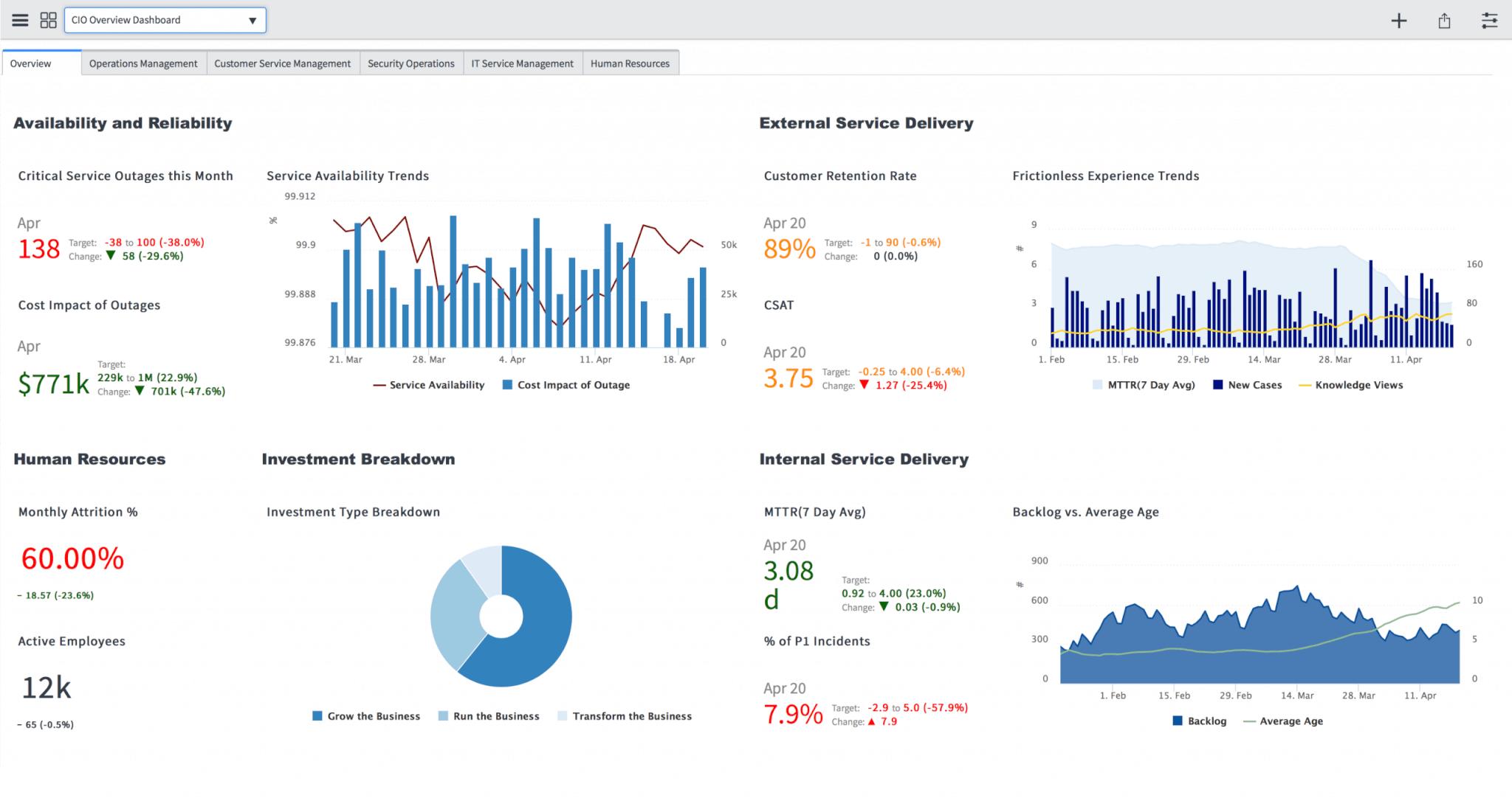 ServiceNow dashboards