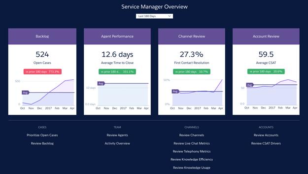 Salesforce Service analytics