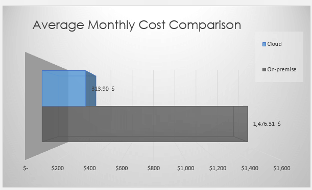 The cost of a cloud server