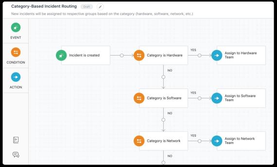 Automation Freshservice Screenshot