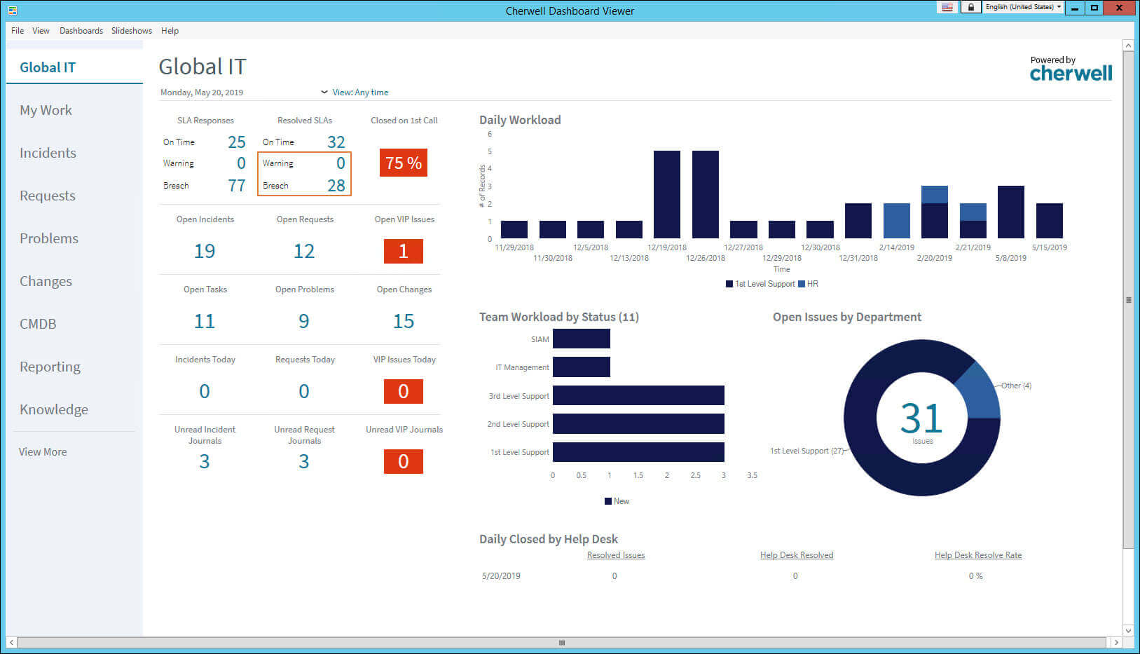 cherwell dashboard screenshot
