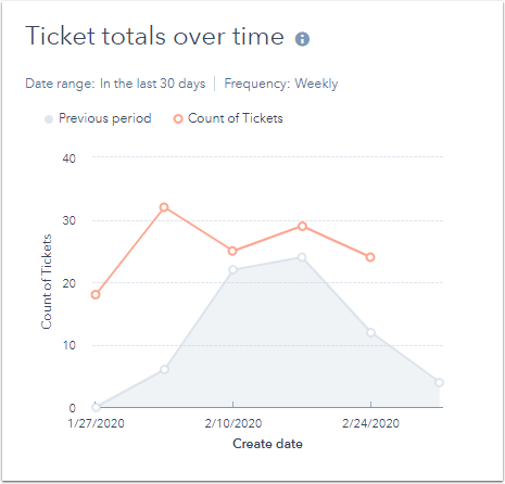 ticket-totals-over-time